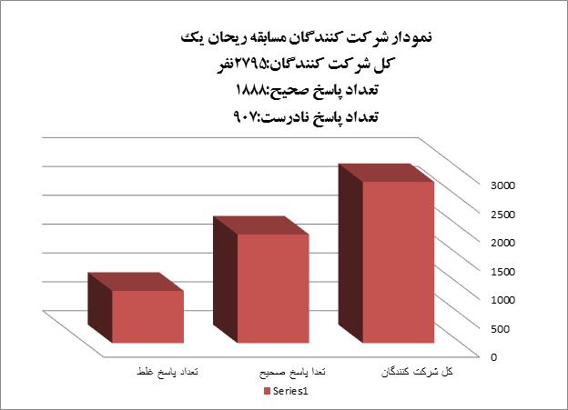 نمودار شرکت کنندگان مسابقه کتابخوانی ریحان یک